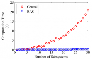Fig. 4 – Controller computation time as a function of the number of evaporators in the system for the centralized and BAS controllers. With 30 evaporators, the BAS approach requires less than 1% of the centralized controller computation time.