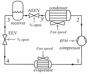 Fig. 5 – Alternative system architecture with an additional electronic expansion value between the condenser and the receiver for control of condenser subcooling.
