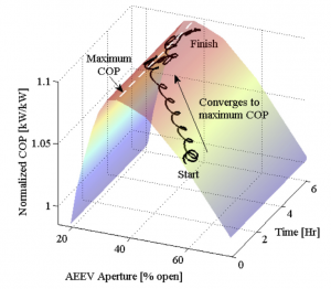 Fig. 7 – Experimental results showing the AEEV aperture converging to the optimal aperture (corresponding to the optimal subcooling), resulting in a 9% increase in COP.