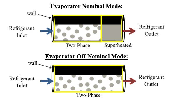 Fig. 8 Switched Moving Boundary Evaporator Modes
