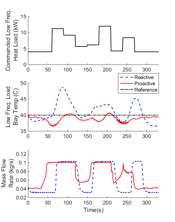 Fig. 7 Experimental Application of Reactive and Proactive Control Approaches