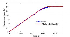 Fig. 11 Evaporator Condensate Validation