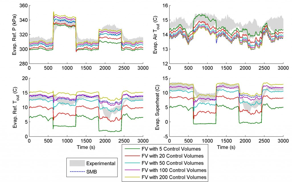 Fig 14. Nonlinear Model Outputs and Max/Min Bounds of Experimental Data from Five Trials