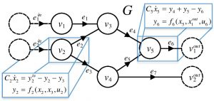 Fig. 1 Notional Graph Example