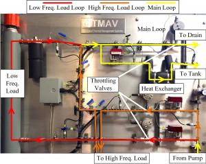 Fig. 4 CITMAV Experimental Testbed