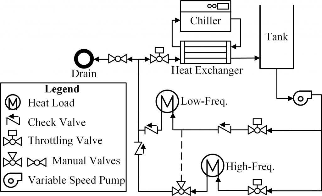 Fig. 5 CITMAV Testbed Schematic