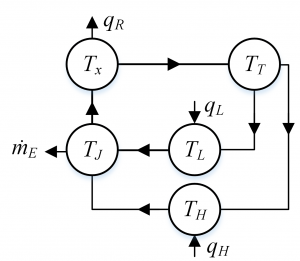 Fig. 6 Graph-Based Model