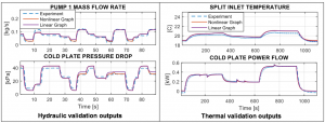 Fig. 3 Validation of graph-based models with experimental data for both hydrodynamics and thermodynamics.