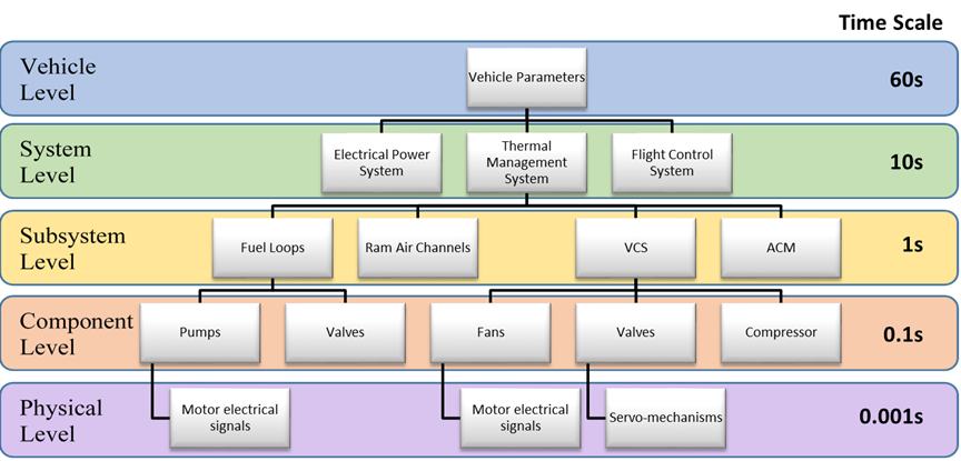 Hierarchical Control Framework