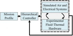 Fig. 4. Hardware-in-the-loop implementation of electro-thermal hierarchical control