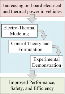 Fig. 1 Enabling electrification through modeling and control