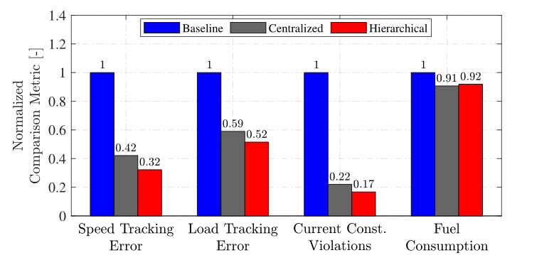 Fig. 1 Comparison of performance, reliability, and efficiency metrics for the validated control designs presented in [5].